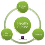 Health Cuisine model - by Hospitality in Health